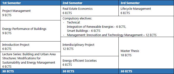 160913-studienverlaufsplan-building-sustainability