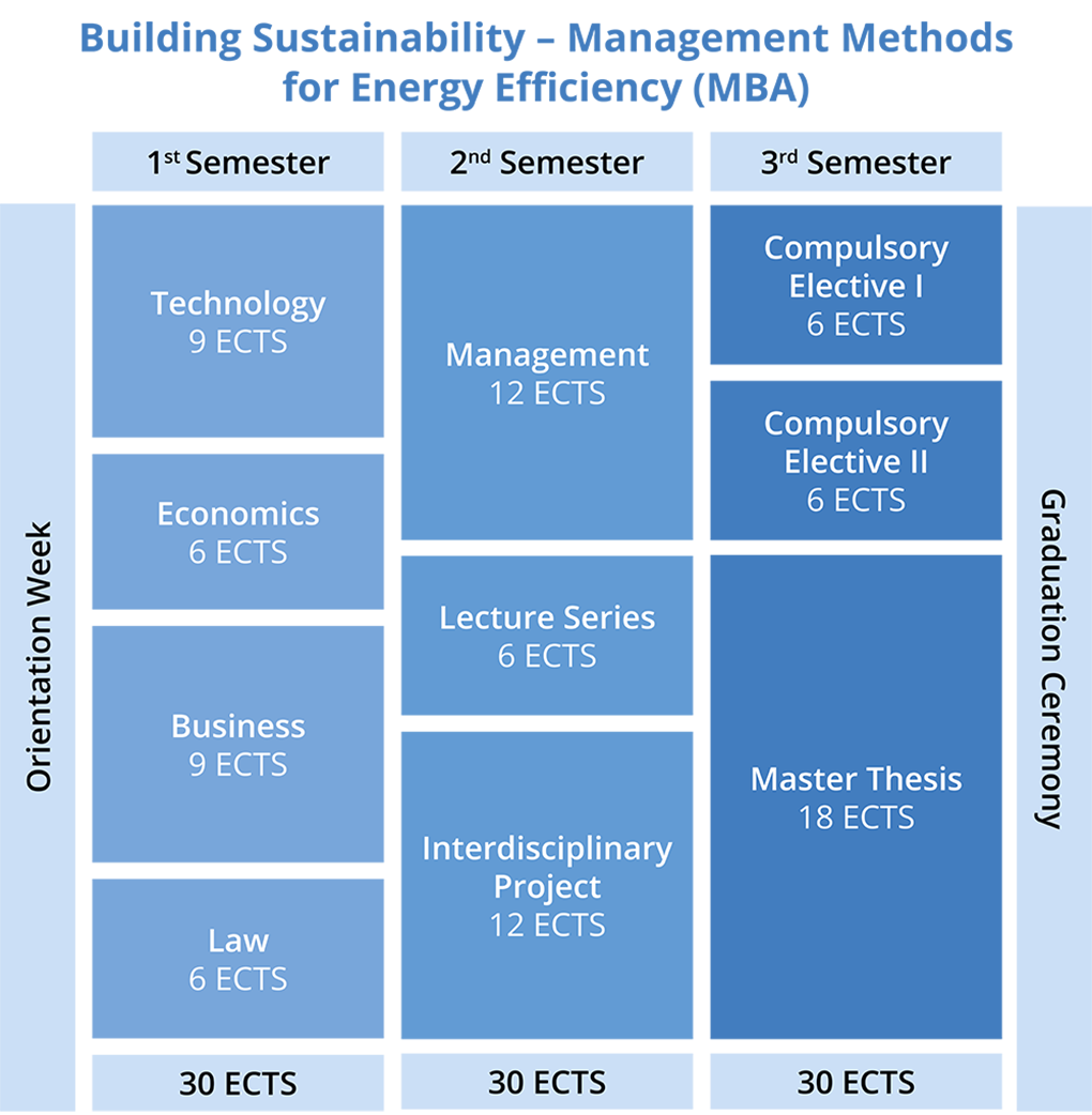 Building Sustainability Building Sustainability – Management Methods for Energy Efficiency MBA