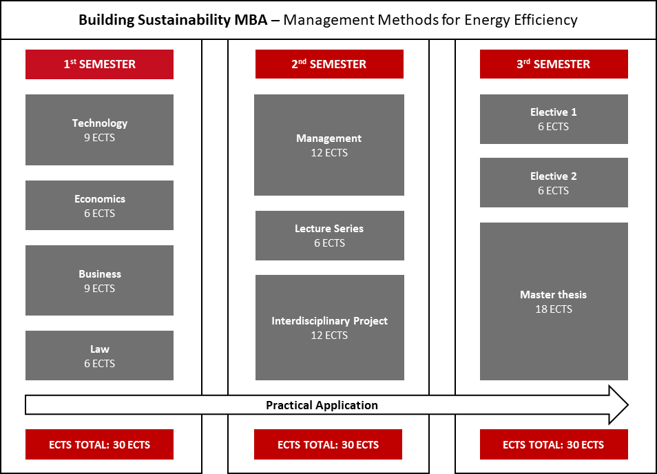Building Sustainability MBA | TU Berlin