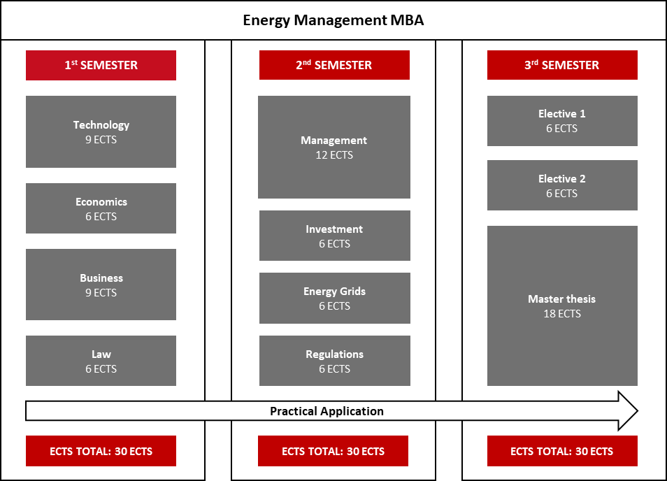 Energy Management MBA