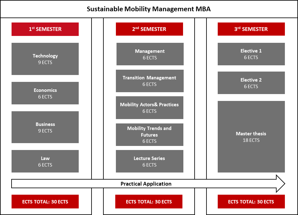 Sustainable Mobility Management MBA